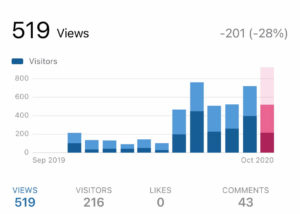 blog pageviews when I started to blog consistently